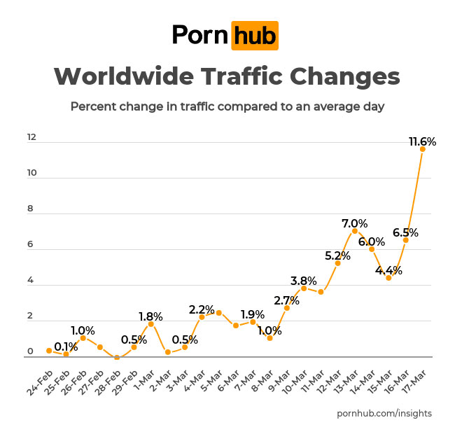 Pornhub Worldwide Traffic Changes graph